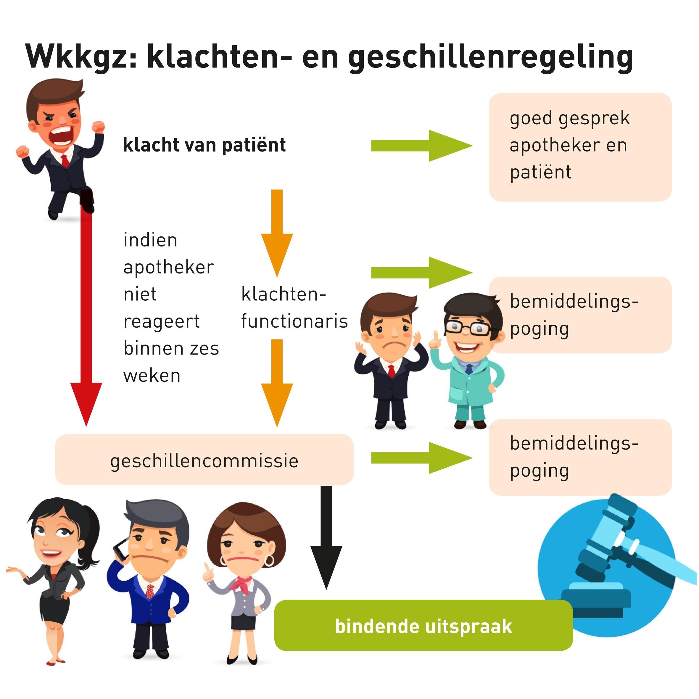 klachtenprocedure infographic